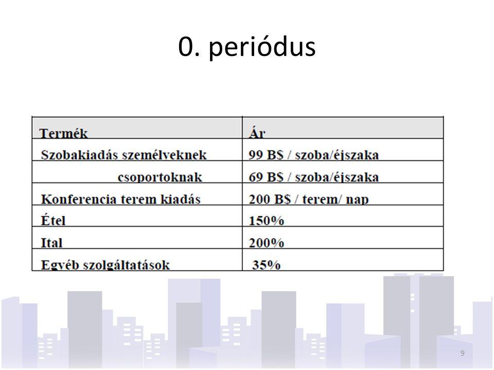 0. periódus 9