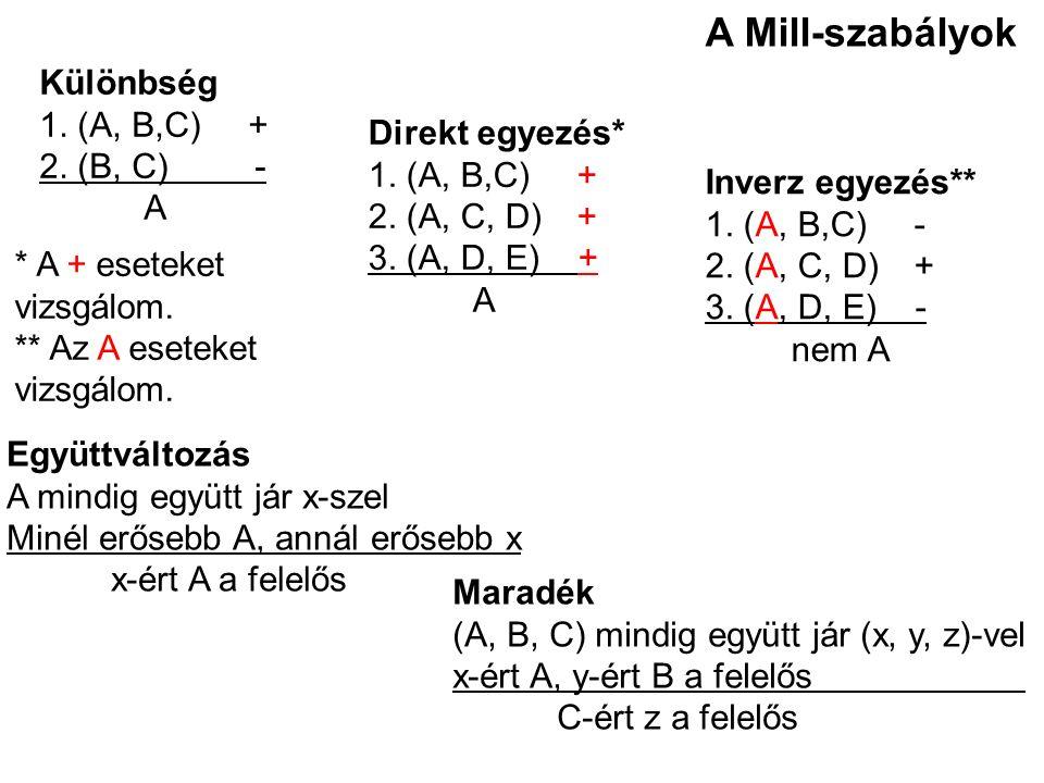 Direkt egyezés* 1. (A, B,C)+ 2. (A, C, D)+ 3. (A, D, E) + A Inverz egyezés** 1. (A, B,C)- 2. (A, C, D)+ 3. (A, D, E) - nem A Különbség 1. (A, B,C)+ 2.