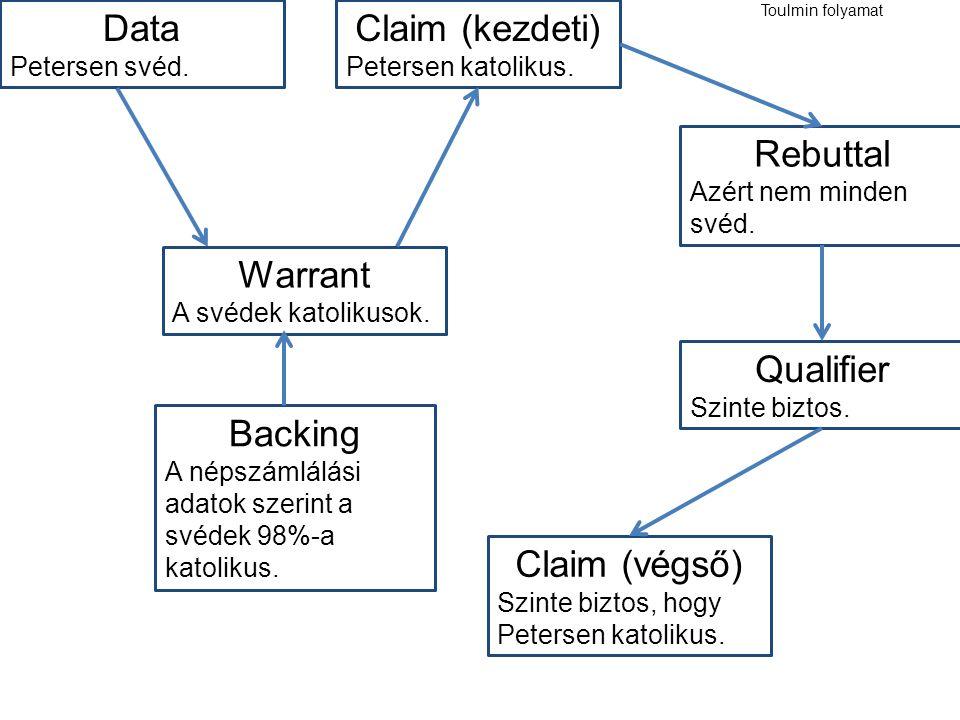 Toulmin folyamat Claim (kezdeti) Petersen katolikus. Data Petersen svéd. Warrant A svédek katolikusok. Backing A népszámlálási adatok szerint a svédek
