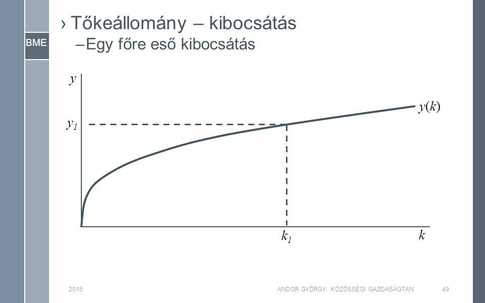 BME 2015ANDOR GYÖRGY: KÖZÖSSÉGI GAZDASÁGTAN49 y k y1y1 k1k1 y(k)y(k) ›Tőkeállomány – kibocsátás –Egy főre eső kibocsátás