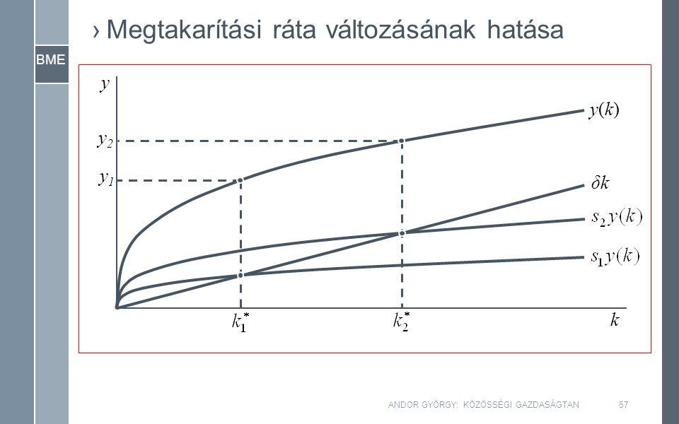 BME y k y(k)y(k) δkδk y1y1 y2y2 ›Megtakarítási ráta változásának hatása ANDOR GYÖRGY: KÖZÖSSÉGI GAZDASÁGTAN57