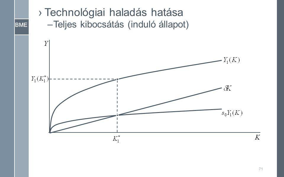 BME Y K ›Technológiai haladás hatása –Teljes kibocsátás (induló állapot) 71