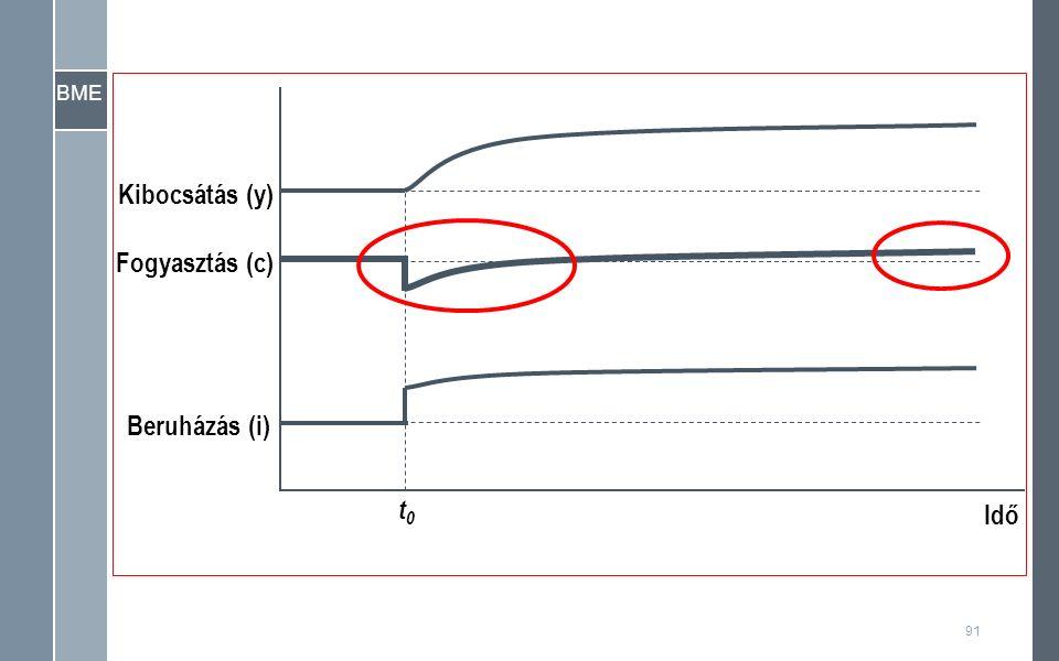 BME Kibocsátás (y) Idő t0t0 Fogyasztás (c) Beruházás (i) 91