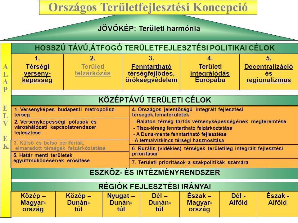 A fejlesztéspolitika területfejlesztési alapjai Harmonikus térszerkezet, fenntartható fejlődés → az eredményes fejlesztéspolitika egyik feltétele Összhang, egymásra épültség szükséges: –a területpolitika és a fejlesztéspolitika között (OTK – OFK) –az ágazati és a regionális tervezésben (SOP – ROP) Térképen kell tervezni az ágazati stratégiákat és programokat Területfejlesztés hozadéka: –Szinergikus hatások érvényesítése → a fejlesztési források jobban hasznosulnak –Lakossági igények közvetlenebb megjelenítése