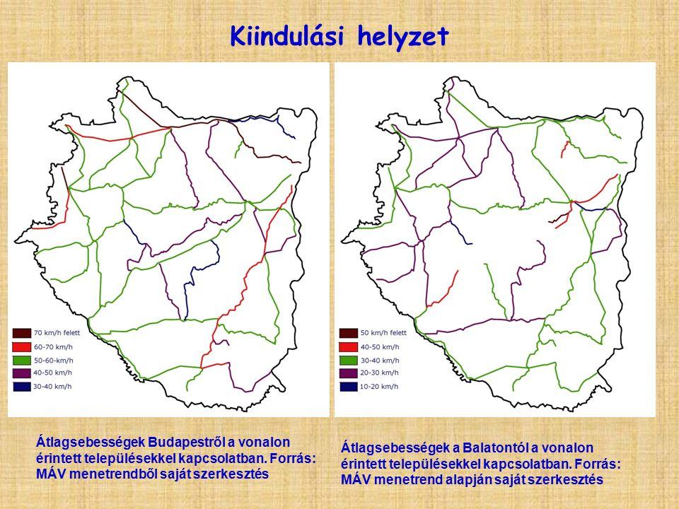Kiindulási helyzet Átlagsebességek Budapestről a vonalon érintett településekkel kapcsolatban.