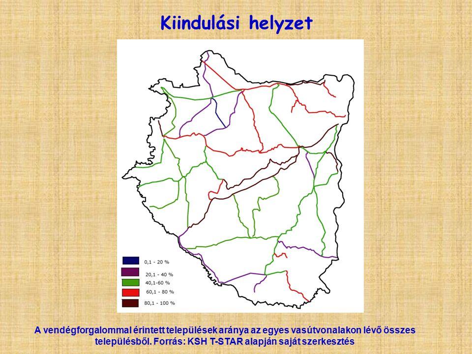 Kiindulási helyzet A vendégforgalommal érintett települések aránya az egyes vasútvonalakon lévő összes településből.