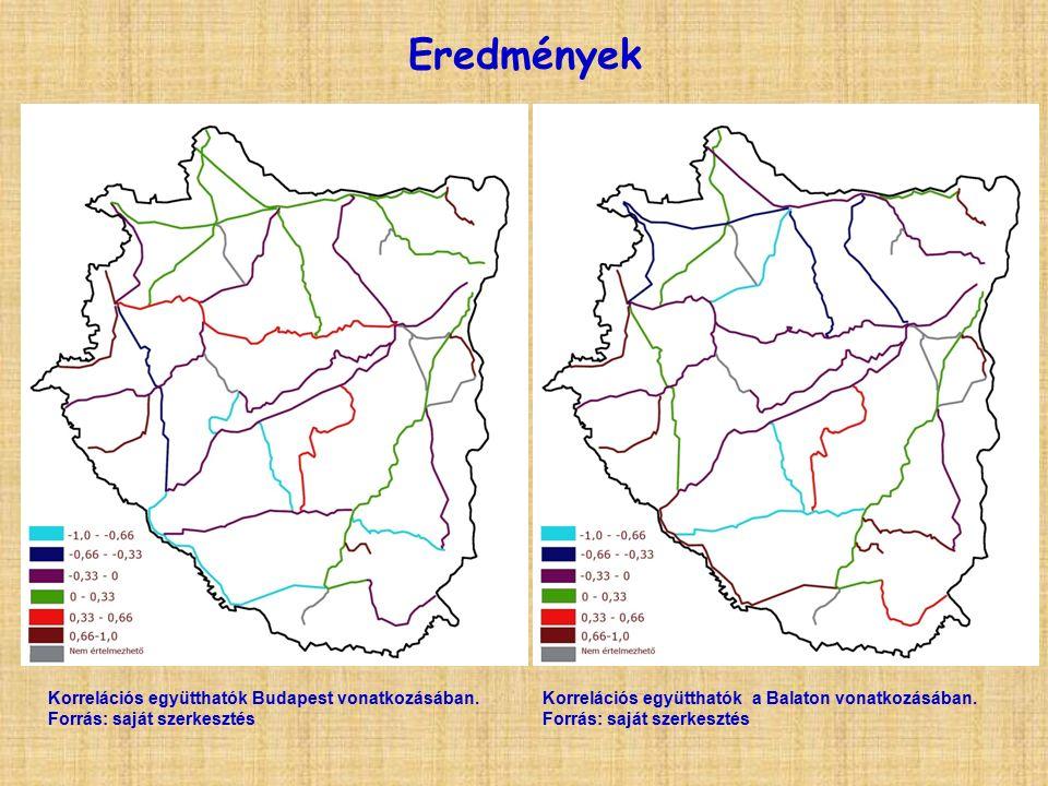Eredmények Korrelációs együtthatók Budapest vonatkozásában.