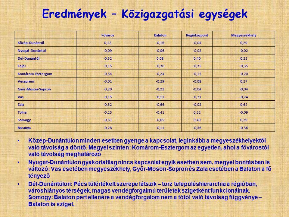 Eredmények – Közigazgatási egységek Közép-Dunántúlon minden esetben gyenge a kapcsolat, leginkább a megyeszékhelyektől való távolság a döntő.