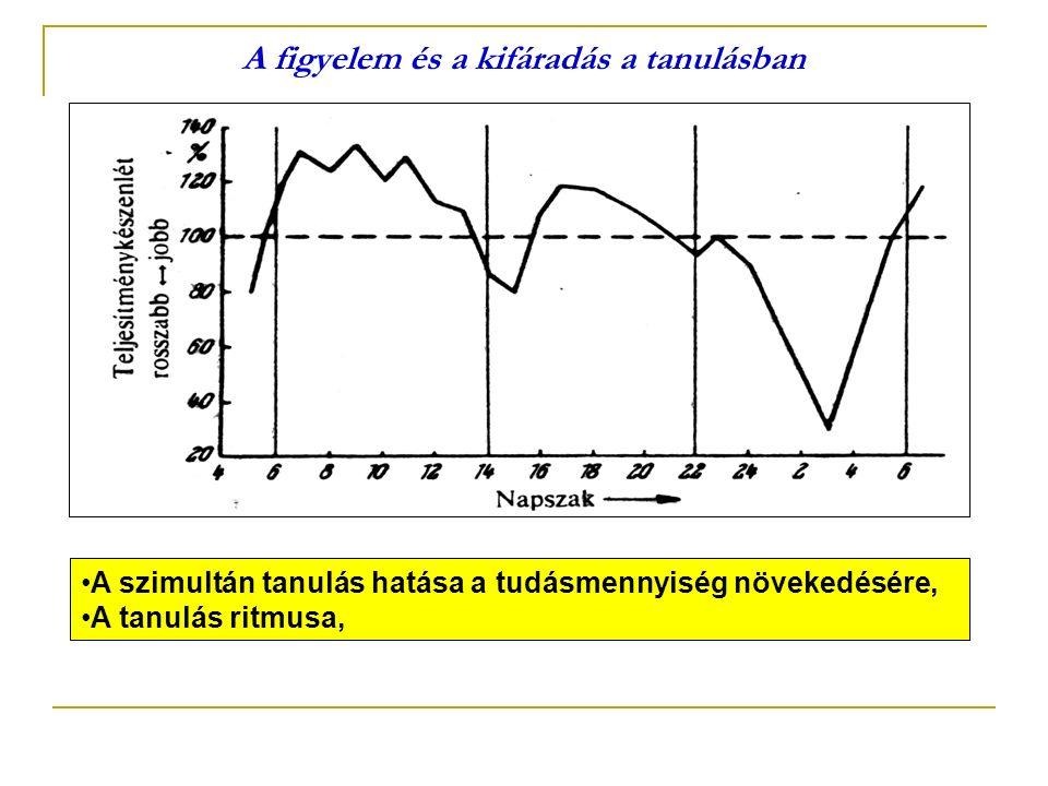 A figyelem és a kifáradás a tanulásban A szimultán tanulás hatása a tudásmennyiség növekedésére, A tanulás ritmusa,