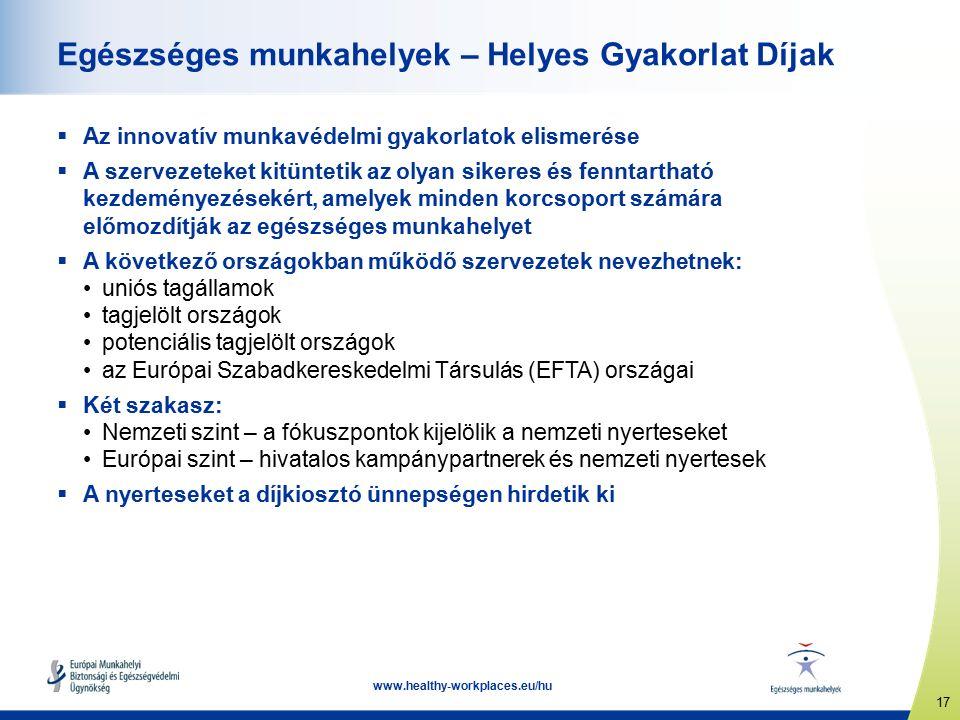 17 www.healthy-workplaces.eu/hu Egészséges munkahelyek – Helyes Gyakorlat Díjak  Az innovatív munkavédelmi gyakorlatok elismerése  A szervezeteket kitüntetik az olyan sikeres és fenntartható kezdeményezésekért, amelyek minden korcsoport számára előmozdítják az egészséges munkahelyet  A következő országokban működő szervezetek nevezhetnek: uniós tagállamok tagjelölt országok potenciális tagjelölt országok az Európai Szabadkereskedelmi Társulás (EFTA) országai  Két szakasz: Nemzeti szint – a fókuszpontok kijelölik a nemzeti nyerteseket Európai szint – hivatalos kampánypartnerek és nemzeti nyertesek  A nyerteseket a díjkiosztó ünnepségen hirdetik ki