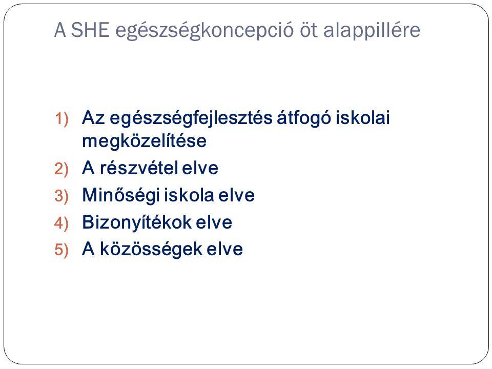 A SHE egészségkoncepció öt alappillére 1) Az egészségfejlesztés átfogó iskolai megközelítése 2) A részvétel elve 3) Minőségi iskola elve 4) Bizonyítékok elve 5) A közösségek elve