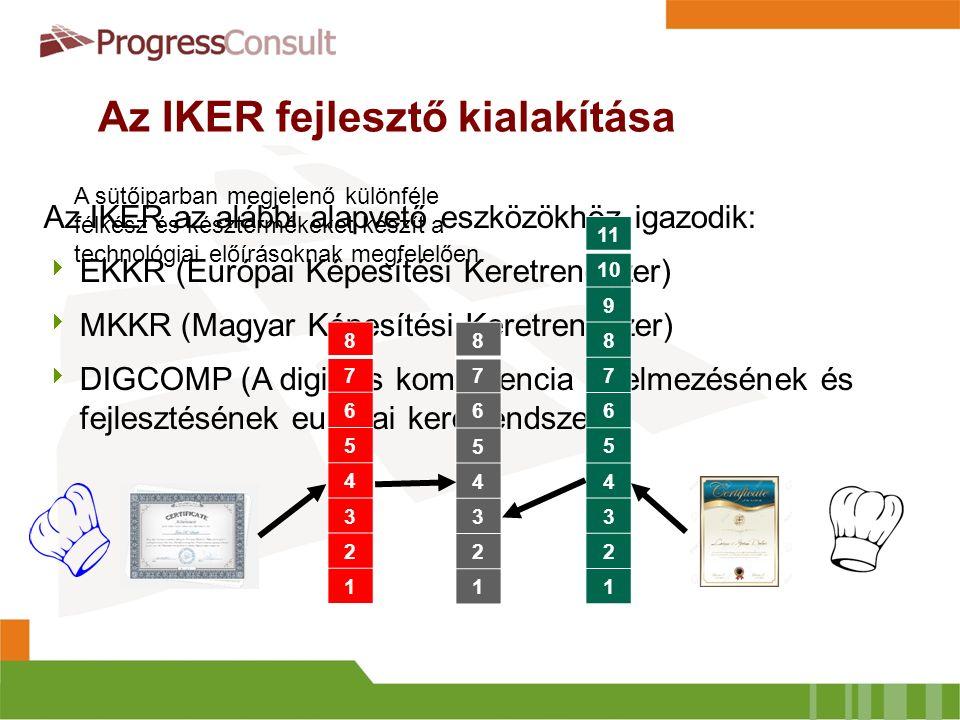 Az IKER fejlesztő kialakítása Az IKER az alábbi alapvető eszközökhöz igazodik:  EKKR (Európai Képesítési Keretrendszer)  MKKR (Magyar Képesítési Keretrendszer)  DIGCOMP (A digitális kompetencia értelmezésének és fejlesztésének európai keretrendszere) 11 10 9 8 7 6 5 4 3 2 1 8 7 6 5 4 3 2 1 8 7 6 5 4 3 2 1 A sütőiparban megjelenő különféle félkész és késztermékeket készít a technológiai előírásoknak megfelelően.