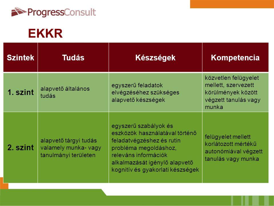EKKR  Meta keretrendszer  8 szintű  Szintleíró jellemzőket fogalmaz meg  Deskriptor (szintleíró) kategóriái:  Tudás  Készségek  Kompetencia SzintekTudásKészségekKompetencia 1.