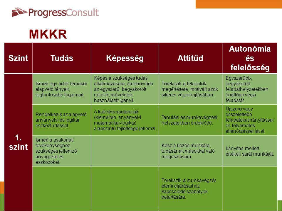 MKKR  A képesítések ebbe a keretrendszerbe sorolódnak be  8 szintű  Szintleíró jellemzőket fogalmaz meg  Deskriptor (szintleíró) kategóriái:  Tudás  Képesség  Attitűd  Autonómia és felelősség SzintTudásKépességAttitűd Autonómia és felelősség 1.