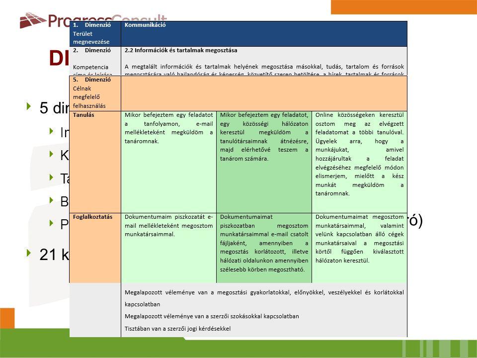 DIGCOMP  5 dimenzió:  Információ  Kommunikáció  Tartalom készítés  Biztonság  Problémamegoldás  21 kompetencia terület  3 szint:  A – Alapszint  B – Középszint  C – Felsőszint  Deskriptor (szintleíró) kategóriái:  Tudás  Képesség  Attitűd