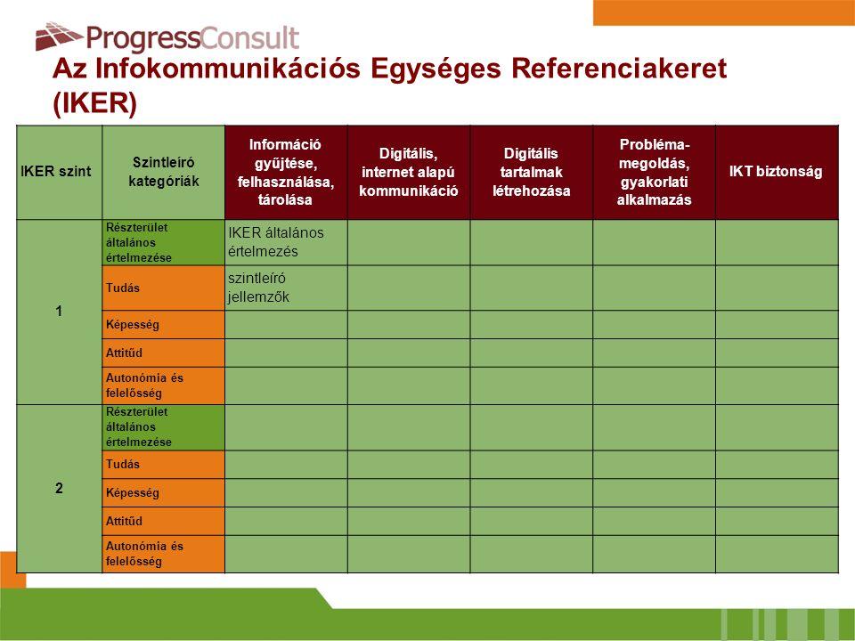 Az Infokommunikációs Egységes Referenciakeret (IKER) IKER szint Szintleíró kategóriák Információ gyűjtése, felhasználása, tárolása Digitális, internet
