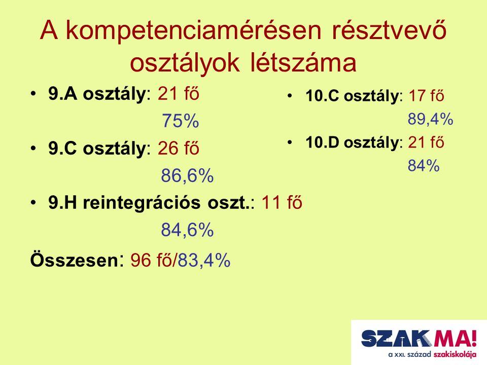 A kompetenciamérésen résztvevő osztályok létszáma 9.A osztály: 21 fő 75% 9.C osztály: 26 fő 86,6% 9.H reintegrációs oszt.: 11 fő 84,6% Összesen : 96 fő/83,4% 10.C osztály: 17 fő 89,4% 10.D osztály: 21 fő 84%