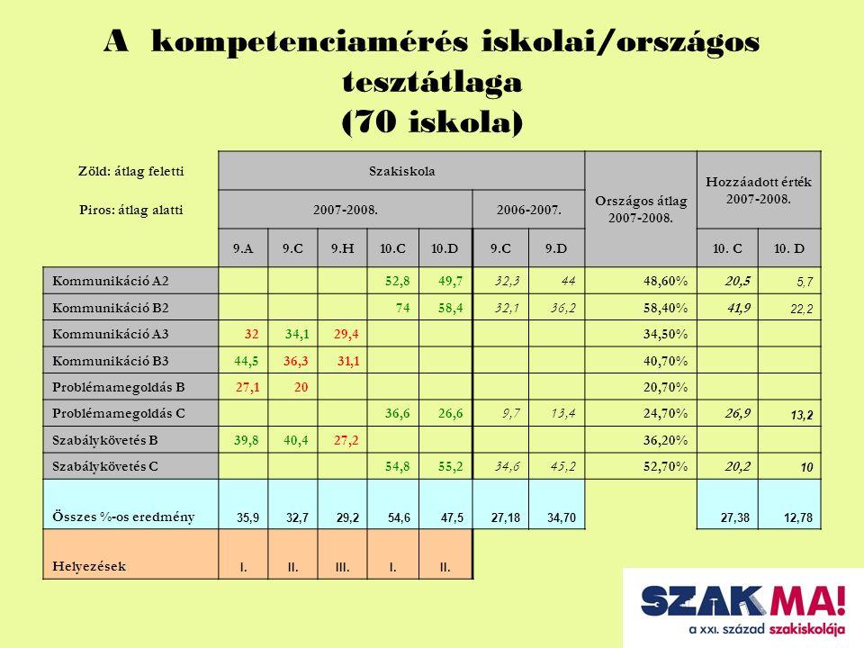 A kompetenciamérés iskolai/országos tesztátlaga (70 iskola) Zöld: átlag felettiSzakiskola Országos átlag 2007-2008.
