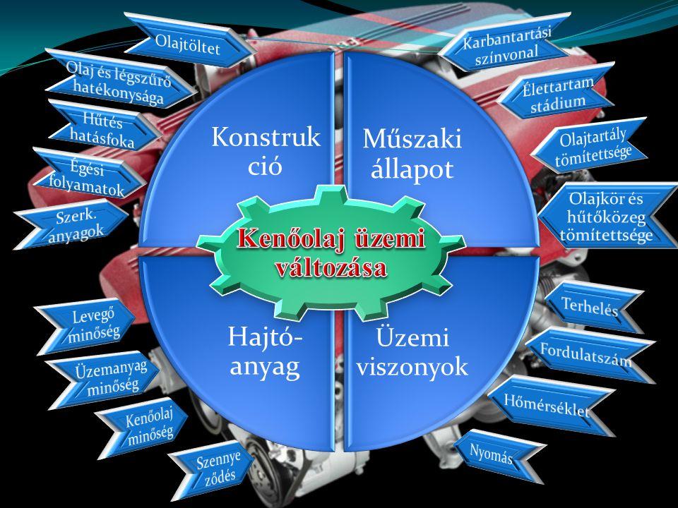 Kenőolaj idővel elhasználódik Egyidejű folyamatok eredménye Öregedés Szennyeződés - oxigén - szilárd (por, rozsda, részecske) - nagy hőmérséklet - folyadék (víz, üzemanyag) - fémek katalitikus hatása - légnemű (levegő, gáz)