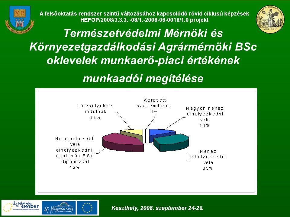 Természetvédelmi Mérnöki és Környezetgazdálkodási Agrármérnöki BSc oklevelek munkaerő-piaci értékének munkaadói megítélése