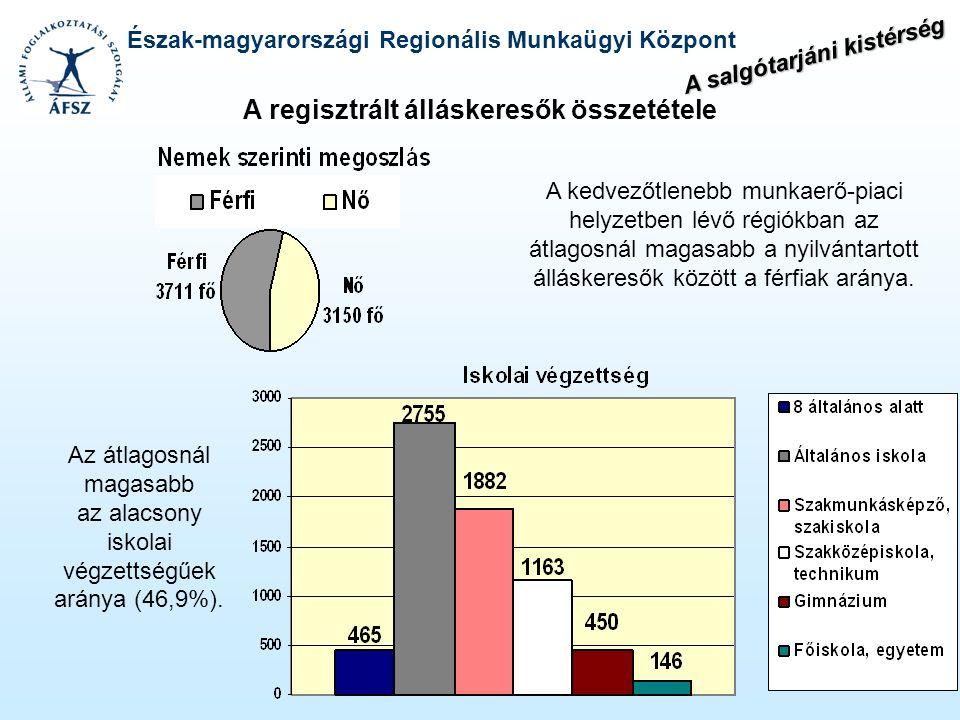 Észak-magyarországi Regionális Munkaügyi Központ A regisztrált álláskeresők összetétele A kedvezőtlenebb munkaerő-piaci helyzetben lévő régiókban az á