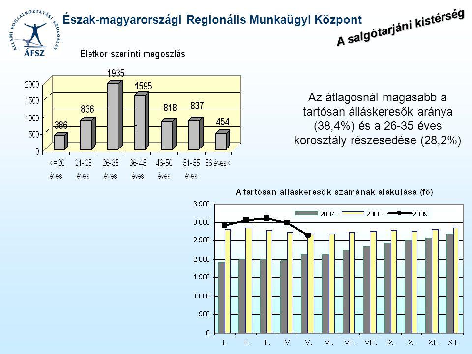 Észak-magyarországi Regionális Munkaügyi Központ Az átlagosnál magasabb a tartósan álláskeresők aránya (38,4%) és a 26-35 éves korosztály részesedése