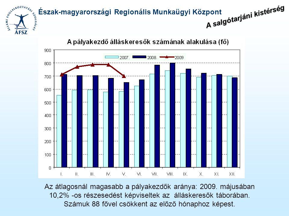 Észak-magyarországi Regionális Munkaügyi Központ Az átlagosnál magasabb a pályakezdők aránya: 2009. májusában 10,2% -os részesedést képviseltek az áll