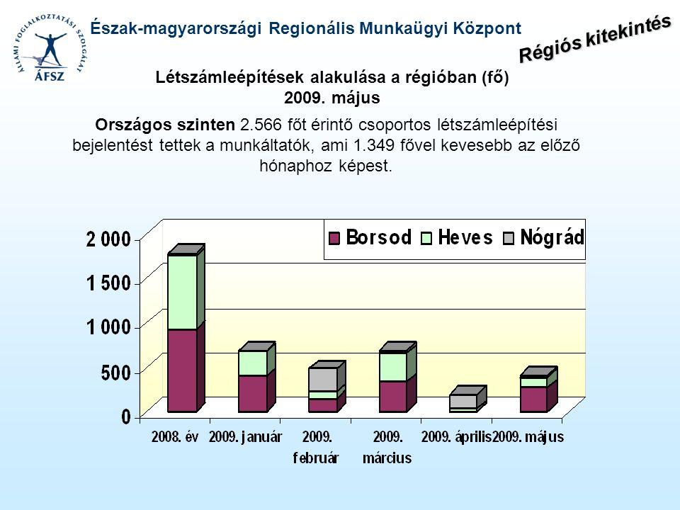 Észak-magyarországi Regionális Munkaügyi Központ Létszámleépítések alakulása a régióban (fő) 2009. május Országos szinten 2.566 főt érintő csoportos l