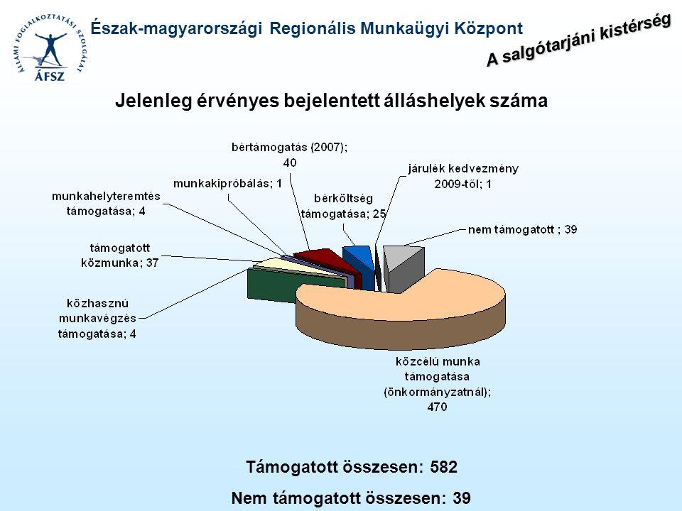 Észak-magyarországi Regionális Munkaügyi Központ Jelenleg érvényes bejelentett álláshelyek száma Támogatott összesen: 582 Nem támogatott összesen: 39
