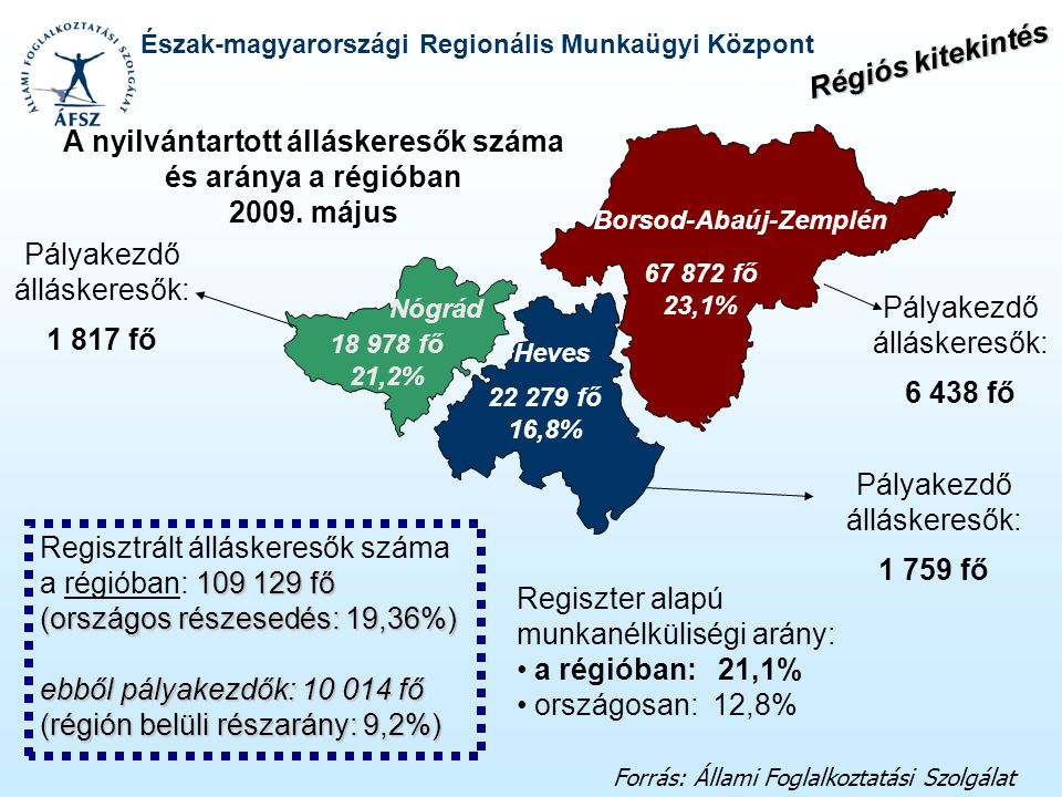 Észak-magyarországi Regionális Munkaügyi Központ 67 872 fő 23,1% 22 279 fő 16,8% 18 978 fő 21,2% A nyilvántartott álláskeresők száma és aránya a régió