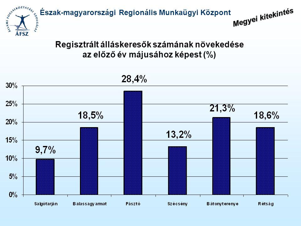 Észak-magyarországi Regionális Munkaügyi Központ Regisztrált álláskeresők számának növekedése az előző év májusához képest (%) Megyei kitekintés