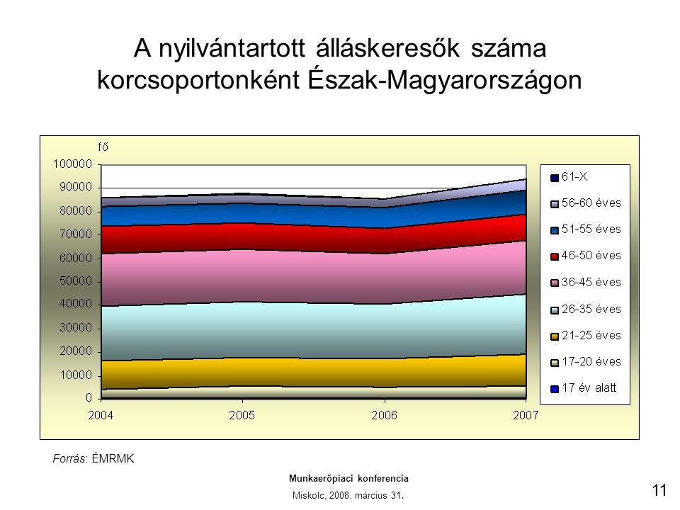 A nyilvántartott álláskeresők száma korcsoportonként Észak-Magyarországon Munkaerőpiaci konferencia Miskolc, 2008.