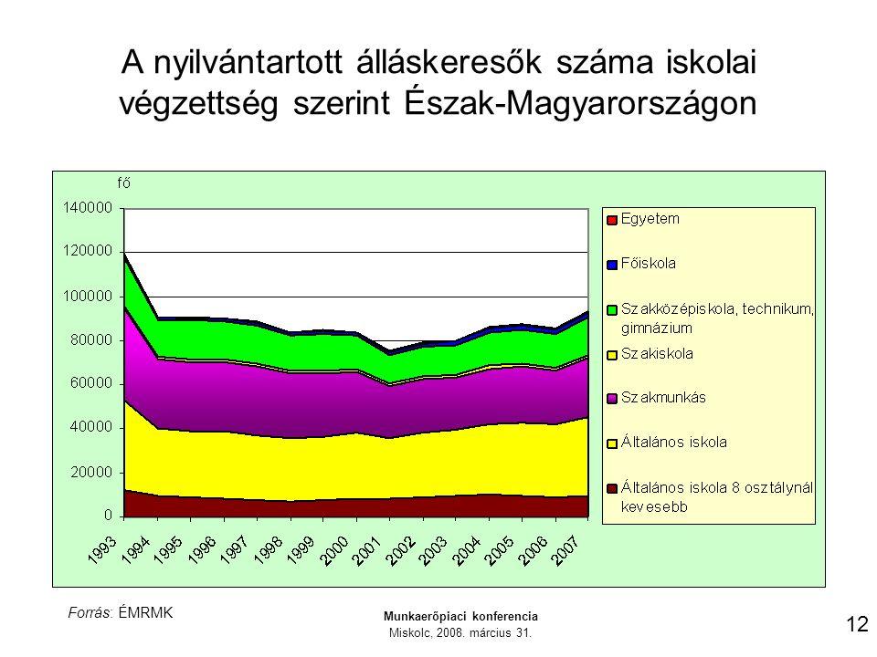 A nyilvántartott álláskeresők száma iskolai végzettség szerint Észak-Magyarországon 12 Munkaerőpiaci konferencia Miskolc, 2008.