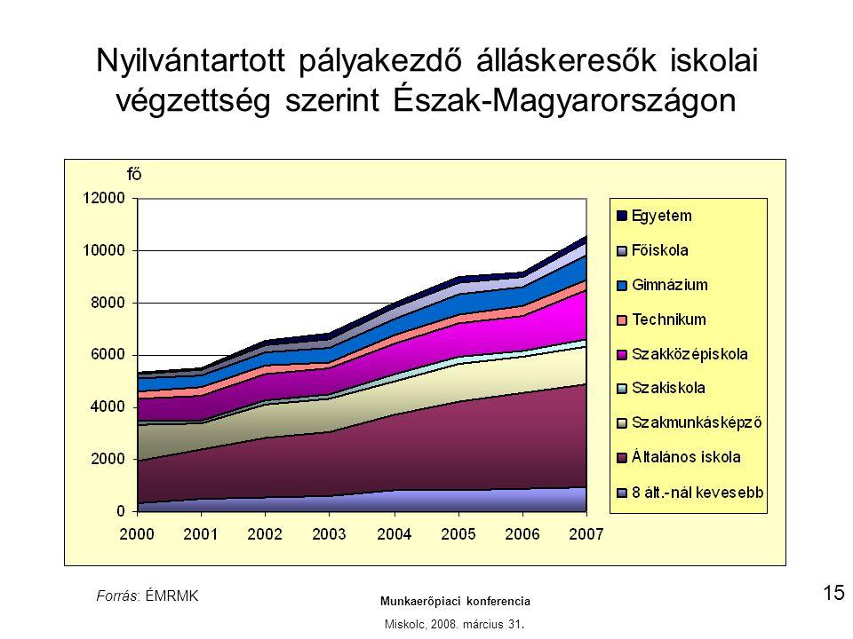Nyilvántartott pályakezdő álláskeresők iskolai végzettség szerint Észak-Magyarországon Munkaerőpiaci konferencia Miskolc, 2008.