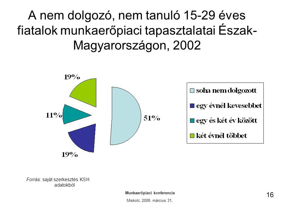 A nem dolgozó, nem tanuló 15-29 éves fiatalok munkaerőpiaci tapasztalatai Észak- Magyarországon, 2002 Munkaerőpiaci konferencia Miskolc, 2008.