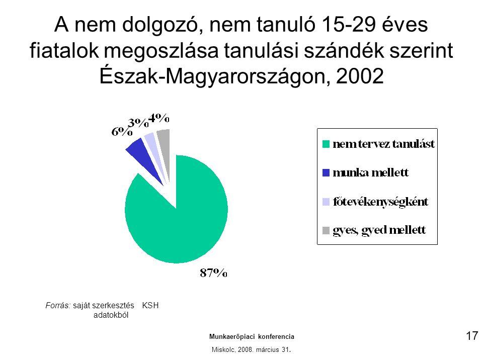 A nem dolgozó, nem tanuló 15-29 éves fiatalok megoszlása tanulási szándék szerint Észak-Magyarországon, 2002 Munkaerőpiaci konferencia Miskolc, 2008.
