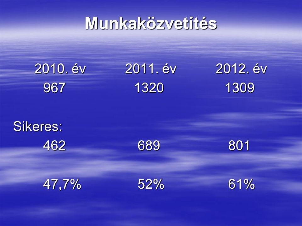 Munkaközvetítés 2010. év2011. év2012. év 96713201309 Sikeres: 462 689 801 47,7% 52% 61%