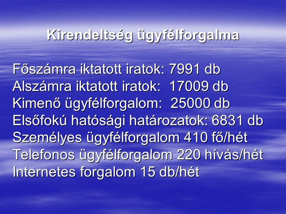 Kirendeltség ügyfélforgalma Főszámra iktatott iratok: 7991 db Alszámra iktatott iratok: 17009 db Kimenő ügyfélforgalom: 25000 db Elsőfokú hatósági hat