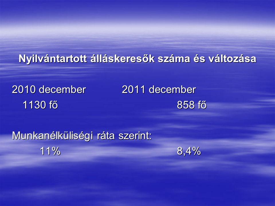 Nyilvántartott álláskeresők száma és változása 2010 december2011 december 1130 fő858 fő Munkanélküliségi ráta szerint: 11%8,4%