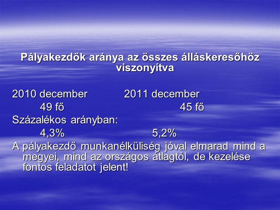 Pályakezdők aránya az összes álláskeresőhöz viszonyítva 2010 december2011 december 49 fő45 fő Százalékos arányban: 4,3%5,2% A pályakezdő munkanélküliség jóval elmarad mind a megyei, mind az országos átlagtól, de kezelése fontos feladatot jelent!