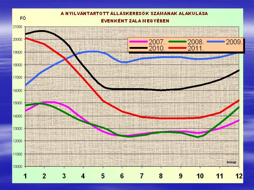 Nyilvántartott álláskeresők száma és aránya 2012 augusztus 690 fő Munkanélküliségi ráta: 7%