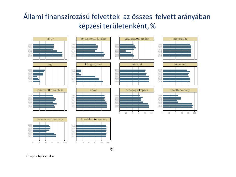 Állami finanszírozású felvettek az összes felvett arányában képzési területenként, %