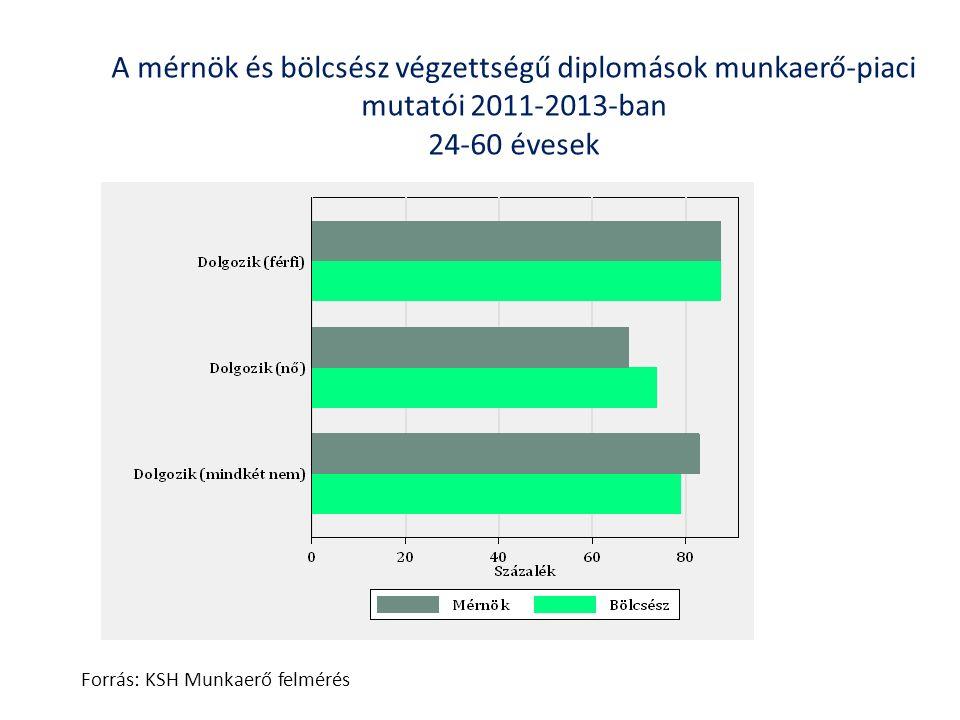 Pályakezdő diplomások munkaerő-piaci sikeressége Forrás: Varga, 2013