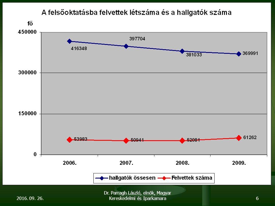 2016. 09. 26. Dr. Parragh László, elnök, Magyar Kereskedelmi és Iparkamara6