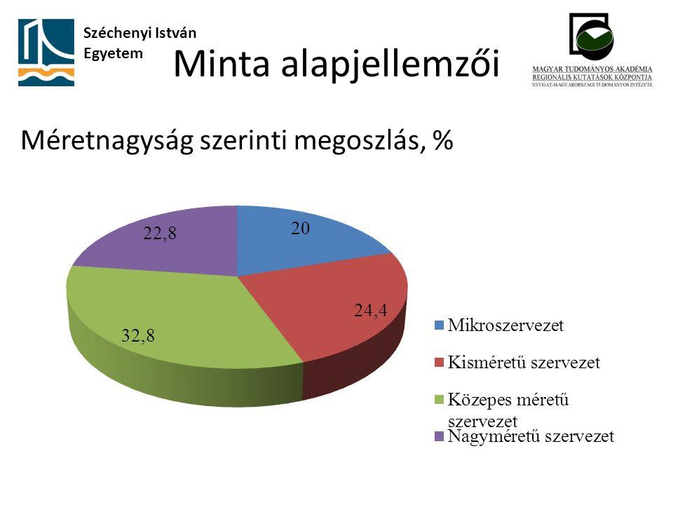 Minta alapjellemzői Méretnagyság szerinti megoszlás, % Széchenyi István Egyetem