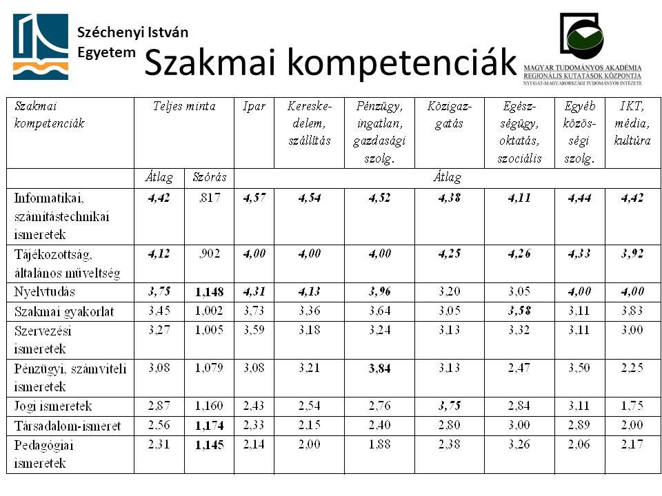 Szakmai kompetenciák Széchenyi István Egyetem