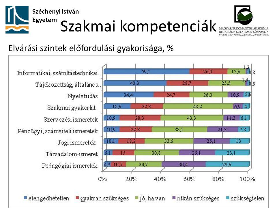 Szakmai kompetenciák Széchenyi István Egyetem Elvárási szintek előfordulási gyakorisága, %