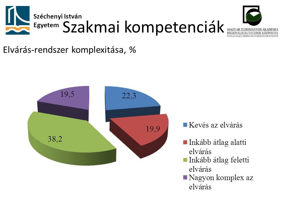 Szakmai kompetenciák Széchenyi István Egyetem Elvárás-rendszer komplexitása, %