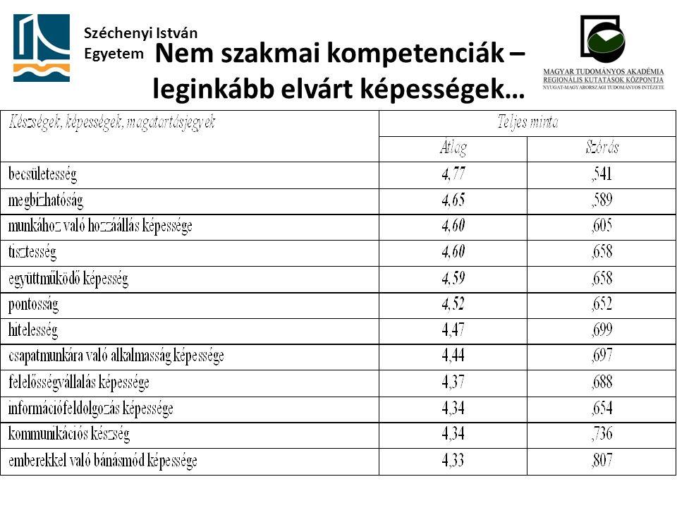 Nem szakmai kompetenciák – leginkább elvárt képességek… Széchenyi István Egyetem