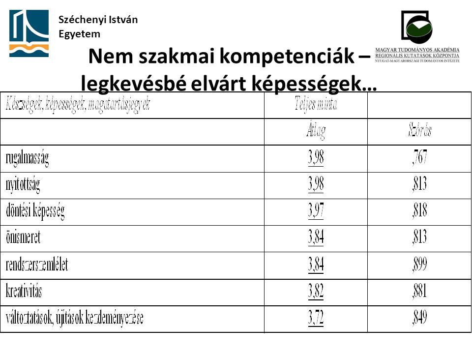 Nem szakmai kompetenciák – legkevésbé elvárt képességek… Széchenyi István Egyetem